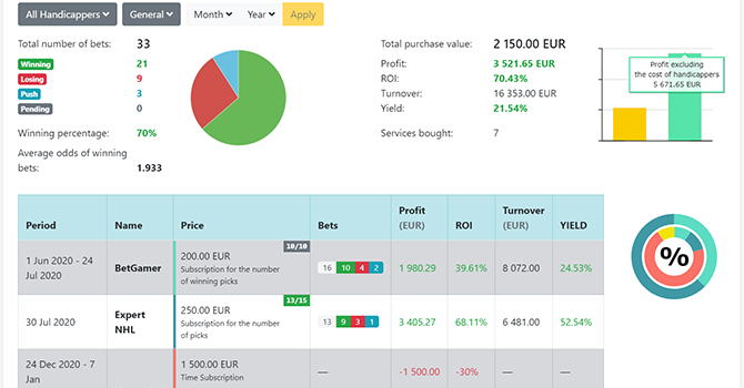Tracking bets with picks by handicappers